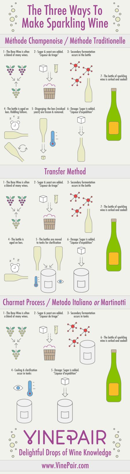2-how-to-make-sparkling-wine-franklin-liquors