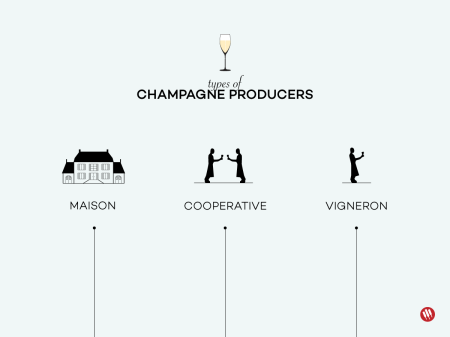 11-Types-of-Champagne-Producers-Franklin-Liquors