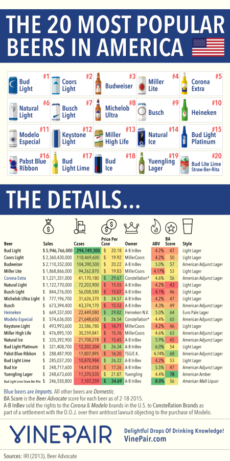 2-top-20-beers-america-infographic-Franklin-Liquors