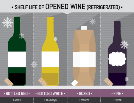 7-shelf-life-of-opened-wine-Franklin-Liquors