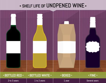 7a-shelf-life-of-unopened-wine-Franklin-Liquors