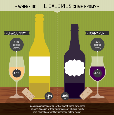 8-where-do-wine-calories-come-from-Franklin-Liquors