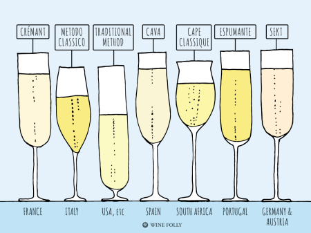 11-types-of-traditional-method-sparkling-Franklin-Liquors