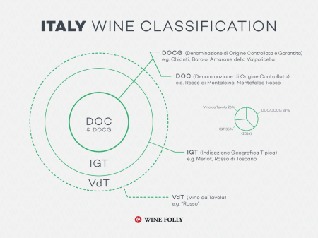 11c-Italy-wine-classification-Franklin-Liquors