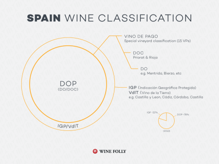 11d-spain-wine-classification-Franklin-Liquors
