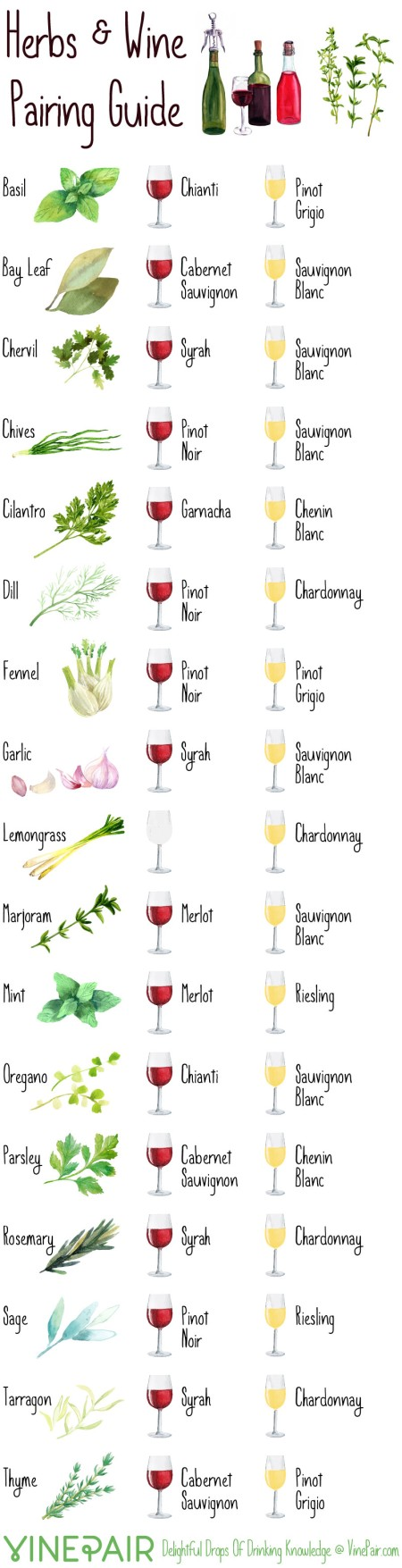 2-herbs-wine-pairing-guide-Franklin-liquors