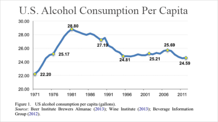 2A-alcohol-consumption-Franklin-Liquors