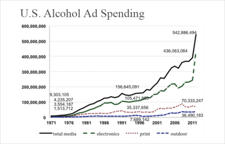 2B-alcohol-ad-spending-Franklin-liquors