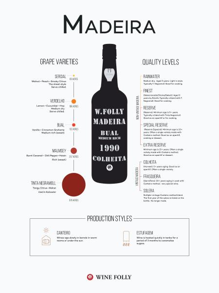 8-Madeira-Infographic-Franklin-Liquors