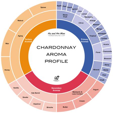 11c-Chardonnay-Aroma-Profile-Chart-Franklin-Liquors
