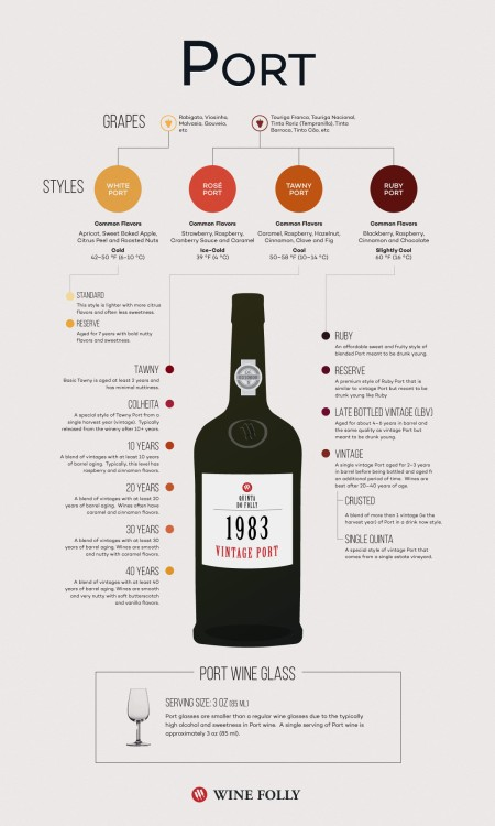 12b-port-wine-infographic-Franklin-Liquors