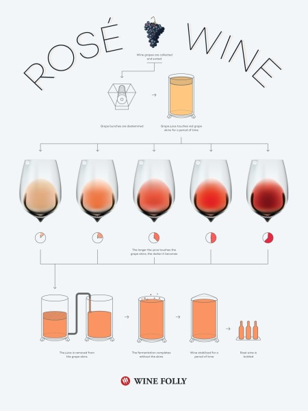 3-how-is-rose-wine-made-Franklin-Liquors