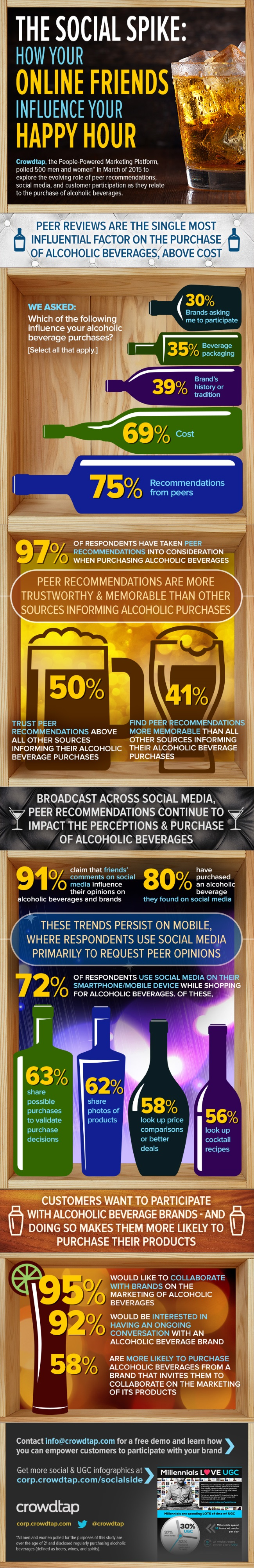 10-CrowdtapAlcoholInfographic-Franklin-Liquors