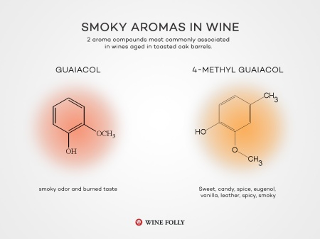 11-smoky-aromas-found-in-wine-Franklin-Liquors