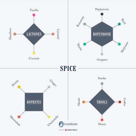 9D-spice-aroma-compound-Franklin-Liquors