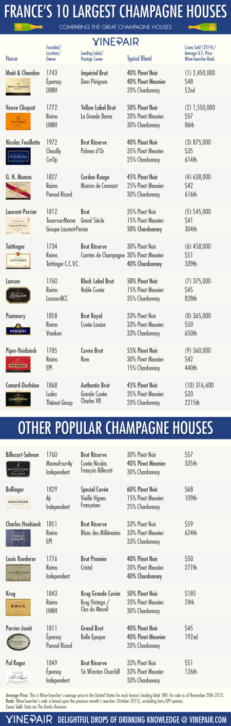 4-largest-champagne-houses-Franklin-Liquors