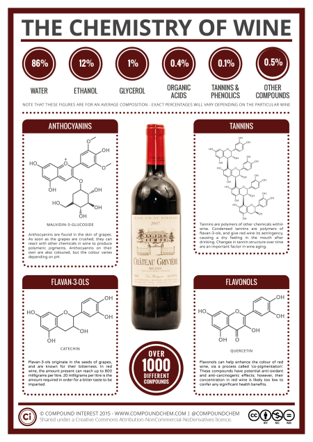 3-The-Chemistry-of-Wine-Franklin-Liquors