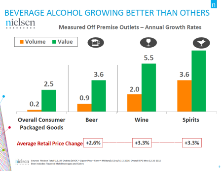 4-Alcohol Growth-Franklin-Liquors