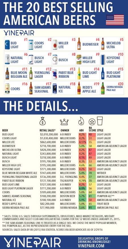 11-20-most-popular-american-beers-franklin-liquors