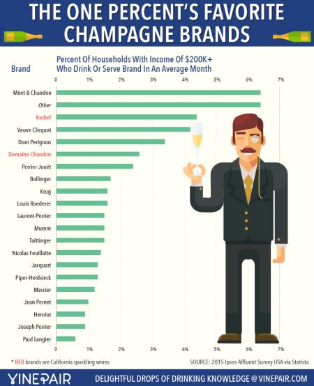 5-champagne-brands-Franklin-Liquors