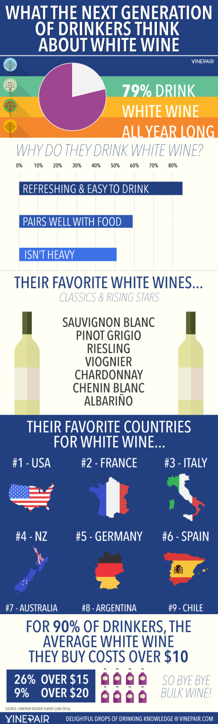 8-white-wine-survey-Franklin-Liquors