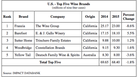 11-Top Wine Brands-Franklin-Liquors