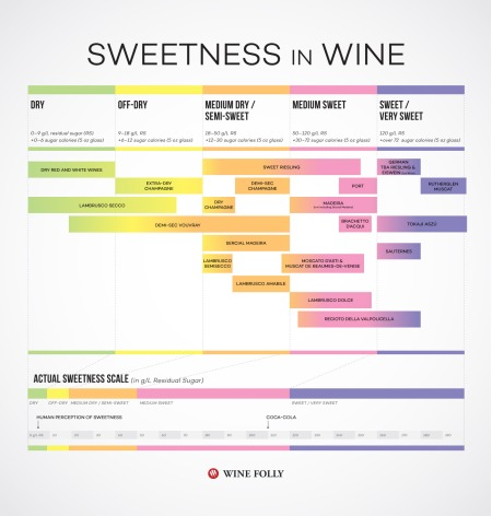 4-wine-sweetness-chart-wine-folly-Franklin-Liquors