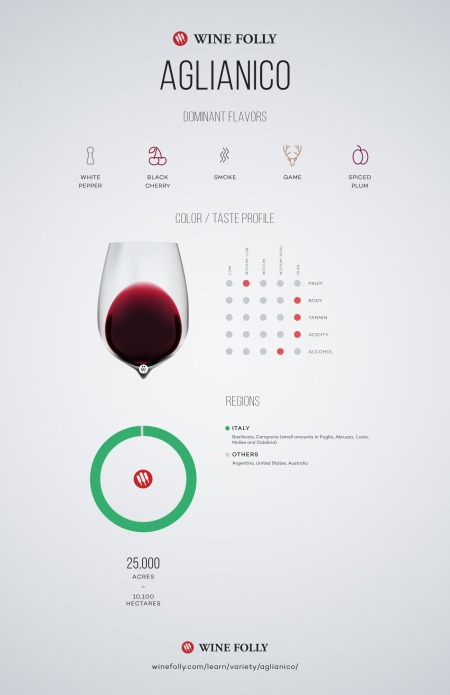 6-Aglianico-wine-taste-winefolly-Franklin-Liquors