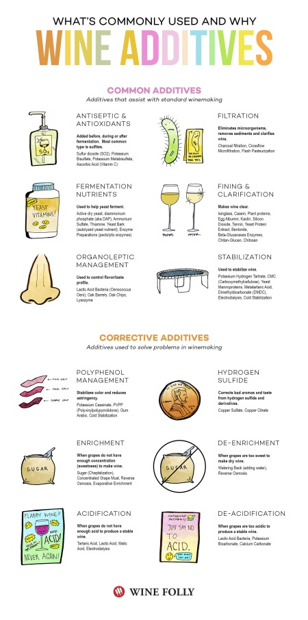 15-wine-additives-infographic-wine-folly-Franklin-Liquors