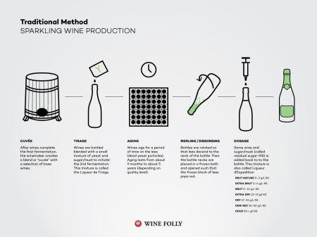 8-traditional-method-champenoise-Franklin-Liquors