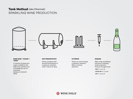 8A-tank-charmat-sparkling-wine-Franklin-Liquors