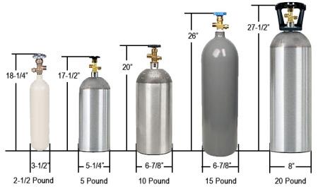 CO2 Sizes
