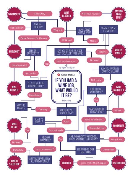 8-winery-jobs-infographic-wine-folly-Franklin-Liquors