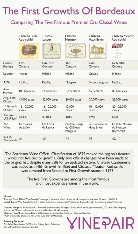 15-five-first-growths-bordeaux-compared-infographic-Franklin-Liquors