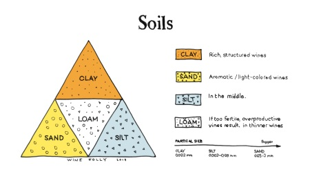 15-soils-wine-folly-franklin-liquors